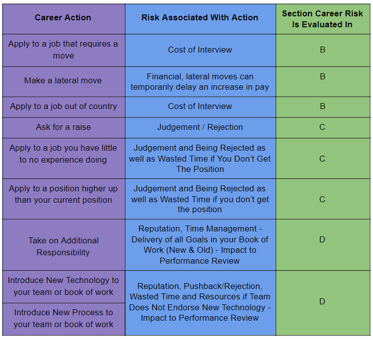 3 column table: first column shaded purple lists Career Actions, second column shaded in blue lists Risks Associated With Career Actions, third column lists the Section Career Risk Is Evaluated In