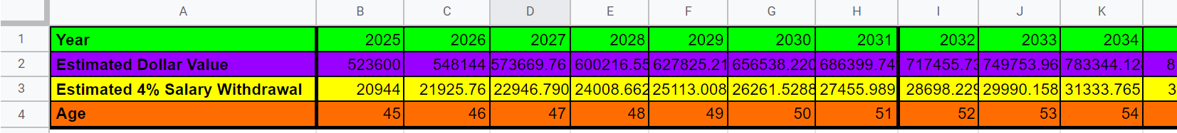 Google Sheets row 3, columns A-K, highlighted in yellow. Cell A3 reads Estimated 4% Salary Withdrawal. Cells B3 through K3 shows the calculated value for 4% of the values in the corresponding column in row 2.