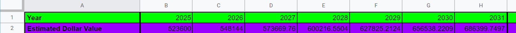 Google Sheets row 2, columns A-F, highlighted in purple. Cell A2 reads Estimated Dollar Value. Cells B2 through F2 shows calculated dollar values in each of the cells.