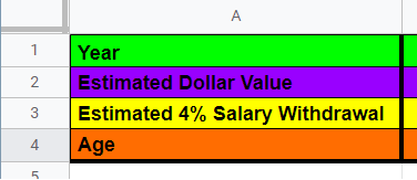 Cells A1-A5 in a table from google Sheets lists Year, Estimated Dollar Value, Estimated 4% Salary Withdrawal, and Age. The rows are differentiated by colors; green, purple, yellow, and orange.