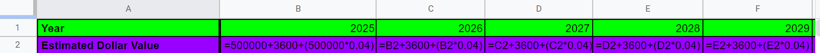 Google Sheets row 2, columns A-F, highlighted in purple. Cell A2 reads Estimated Dollar Value. Cells B2 through F2 shows formulas in each of the cells.