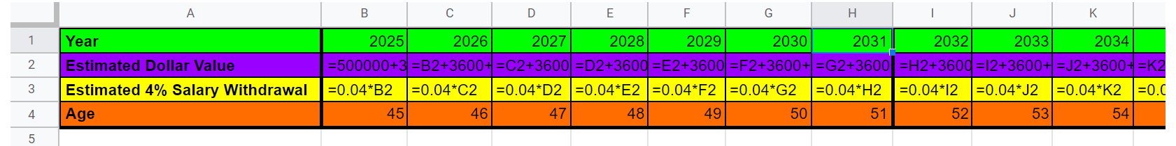 Google Sheets row 3, columns A-K, highlighted in yellow. Cell A3 reads Estimated 4% Salary Withdrawal. Cells B3 through K3 shows formulas to calculate 4% of the values in the corresponding column in row 2.